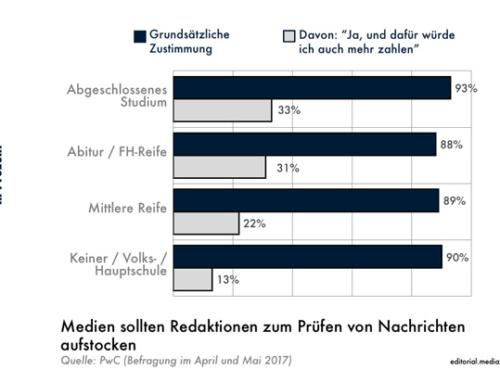 Fake, Social, Bots –Was die Deutschen zu wissen glauben