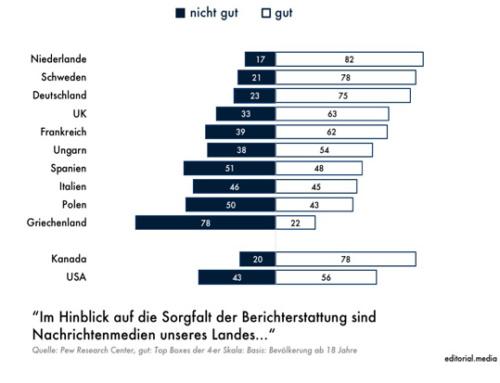 PRC-Studie: Deutsche Nachrichtenmedien werden im internationalen Vergleich gut benotet