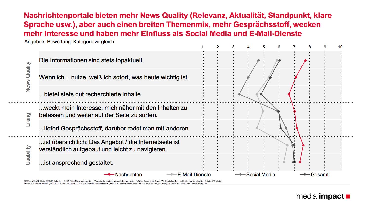 digital-values-diagramm