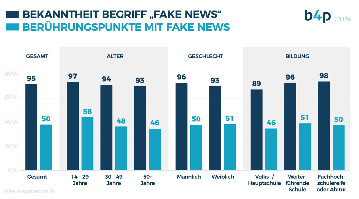Fake_News_Bekanntheit